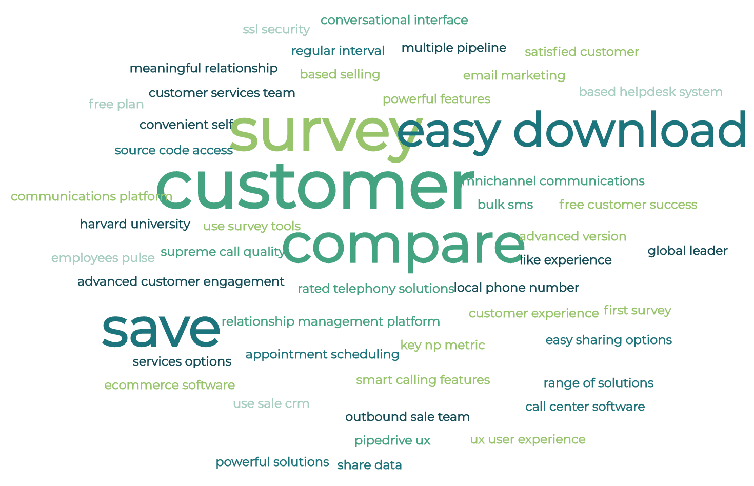 An example of a word cloud with software review data.