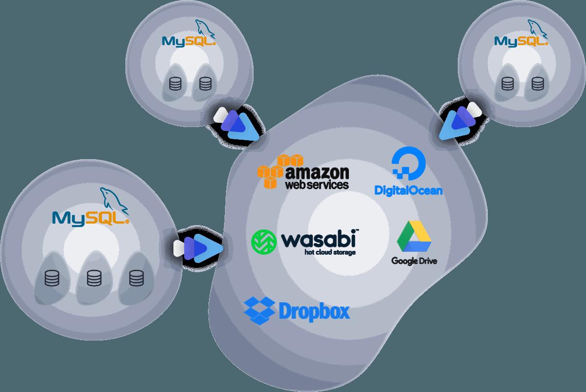 mysql-backup-storage
