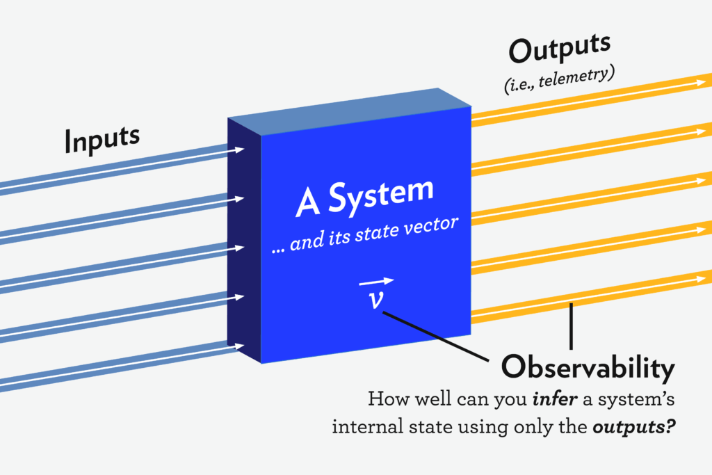Observability Inputs & Outputs
