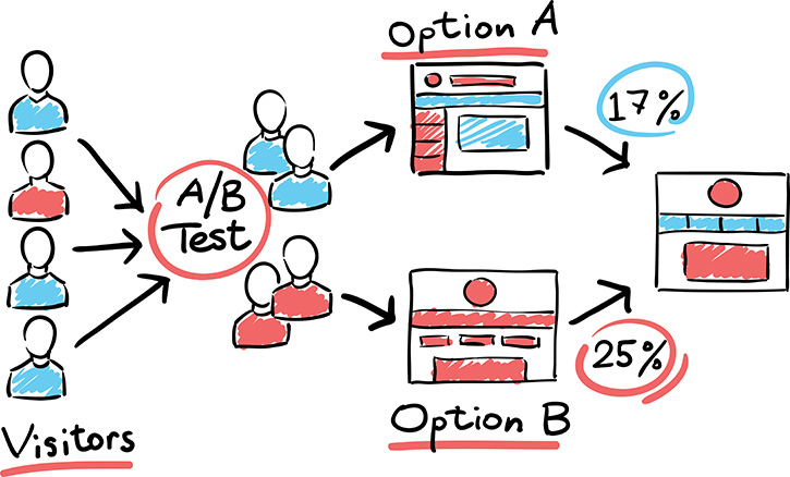 11 simple A/B tests you can set up
