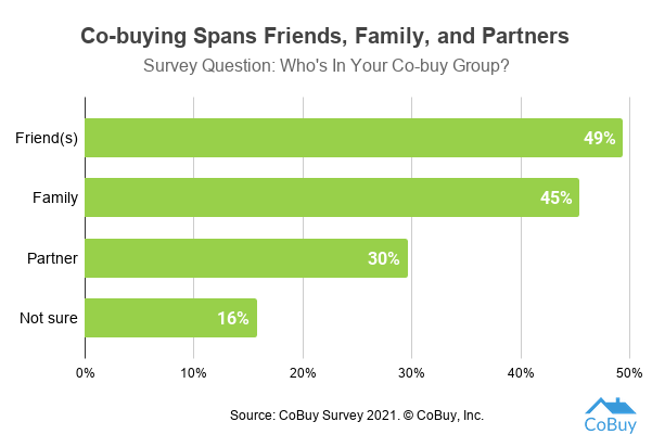 Chart showing results from CoBuy's 2021 survey of co-buyers. 49% of those surveyed plan to co-buy with friends, 45% with family members, 30% with their partner, and 16% are not sure.