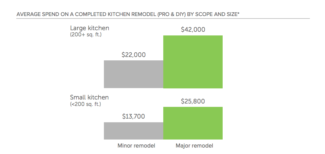 bar graph of average spend on kitchen remodels by size and scope