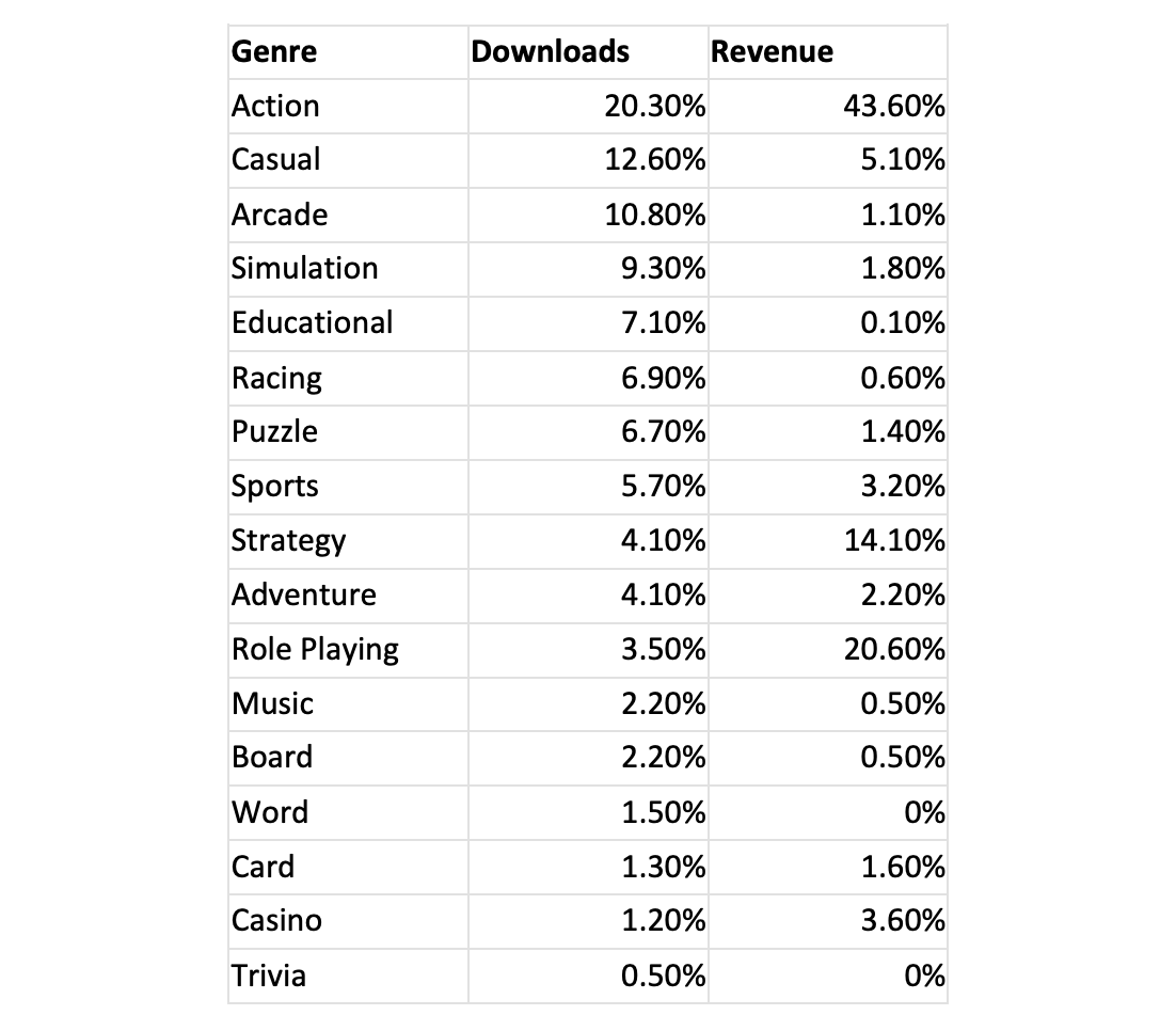Most popular mobile game genres in Indonesia