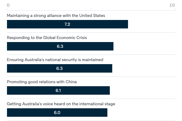 Performance of the Rudd Government - Lowy Institute Poll 2020