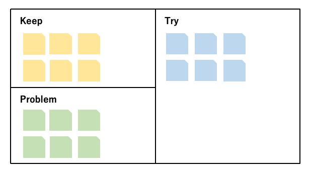 KPTの構図