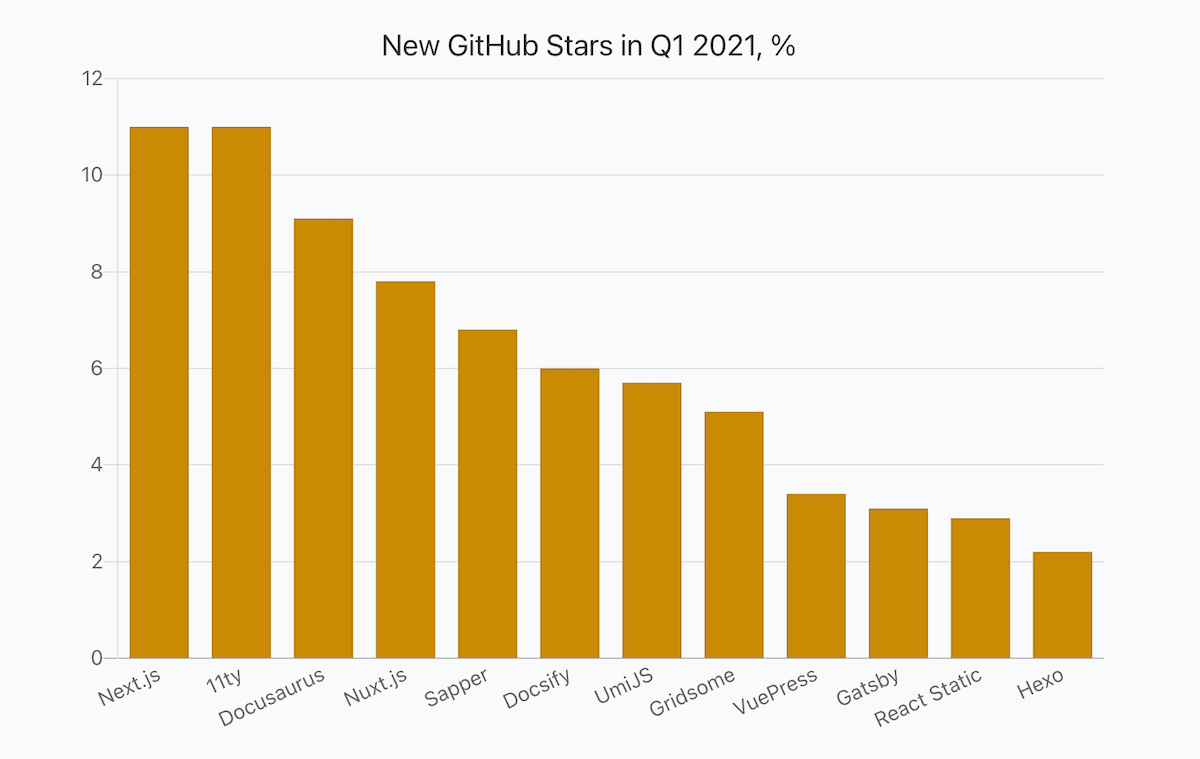 a bar chart showing percentage of JavaScript libraries' new stars in Q1 2021 compared to the total value
