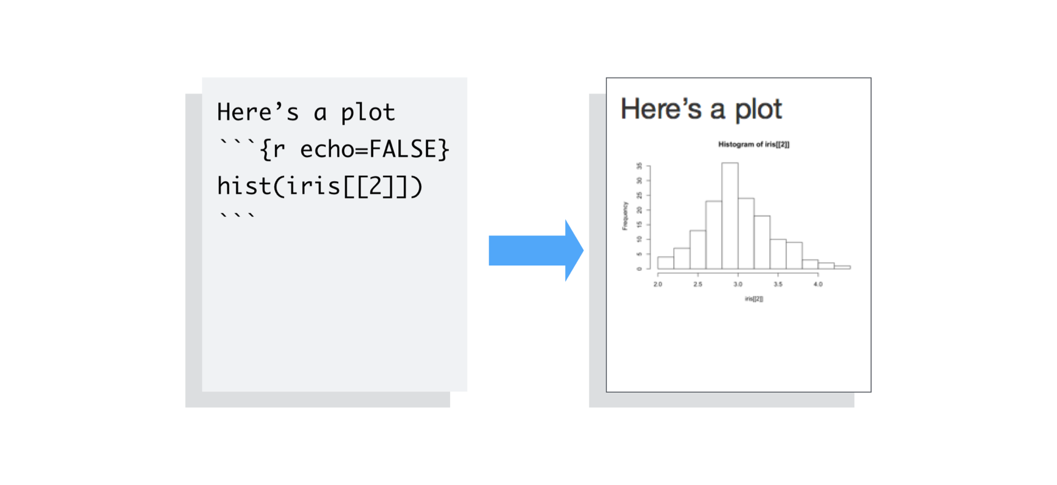 Introduction to R Markdown