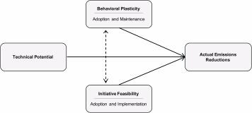 A diagram illustrating the three-part framework