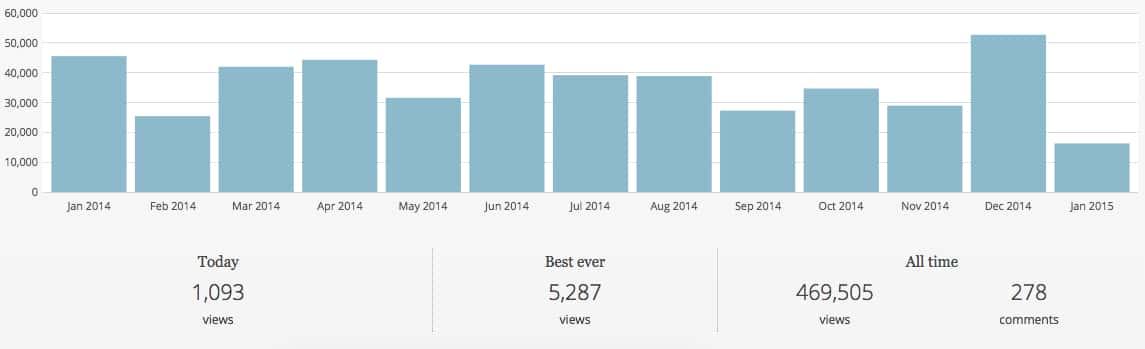 2014 blog traffic