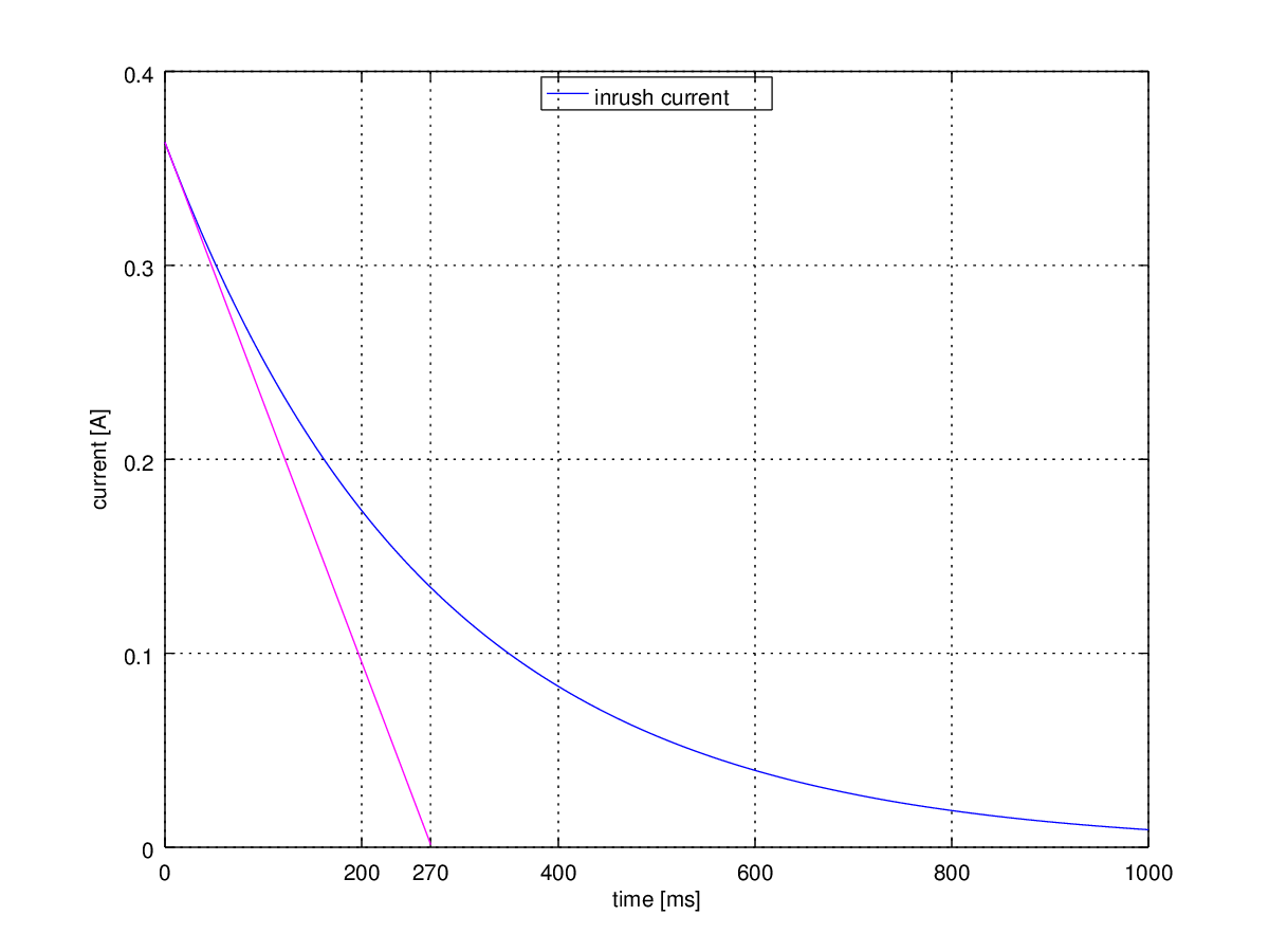 突入電流抑制時と初期の変化率を維持した時のグラフ