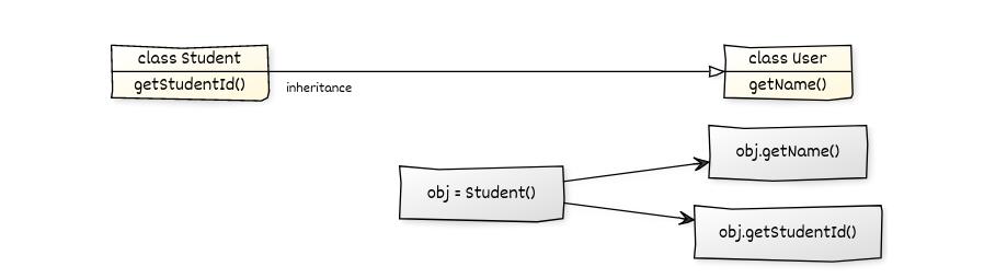 python inheritance class