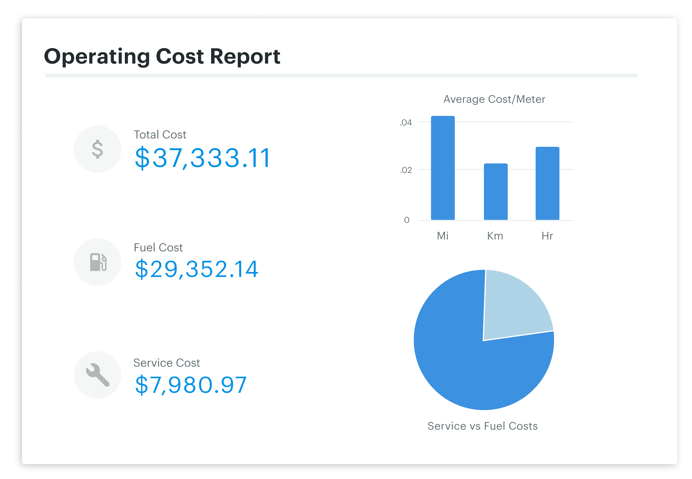 Operating cost report