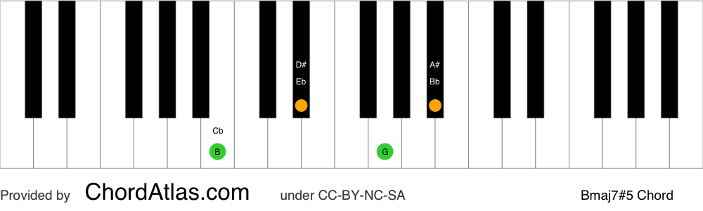 Piano chord chart for the B augmented seventh chord (Bmaj7#5). The notes B, D#, F## and A# are highlighted.