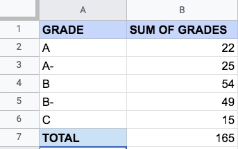 """An Excel sheet with two columns of data: """"Grades"""" and """"Sum of grades"""""""