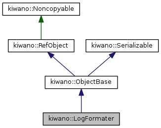 Collaboration graph