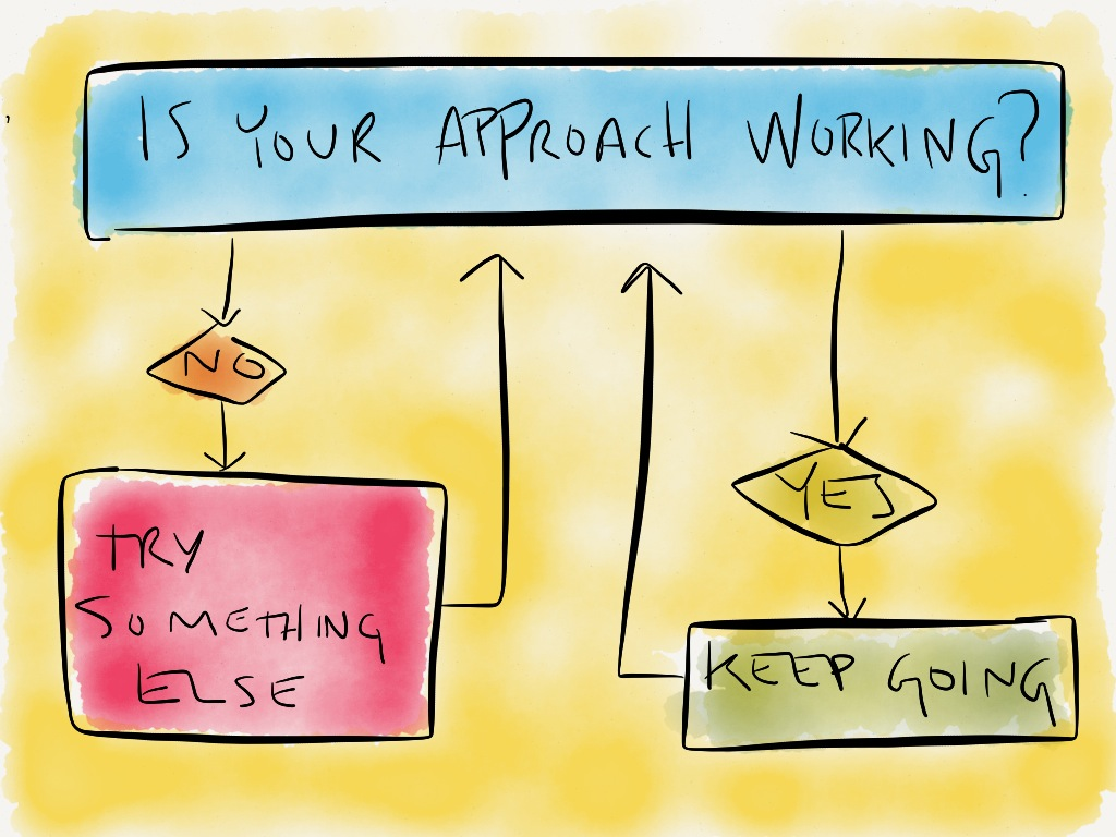 Is your approach working? Keep doing it, or try something else.