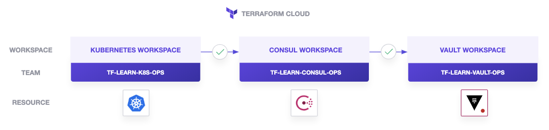 Terraform Cloud Workspace workflow. This tutorial creates a Kubernetes, Consul. and Vault TFC workspace.
