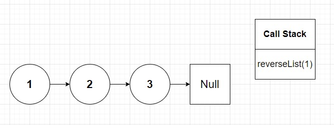 Linked list unaffected with one reverseList() call placed on call stack