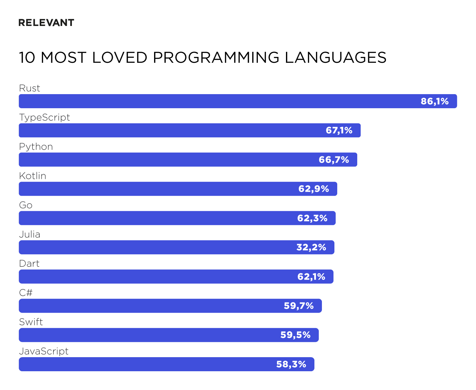 10 Most loved programming languages
