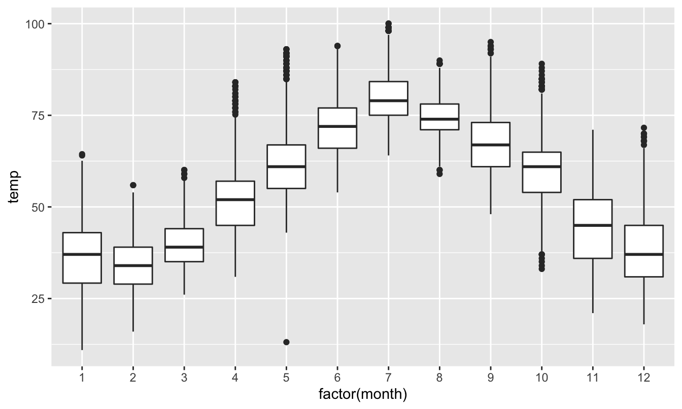 Side-by-side boxplot of temperature split by month.