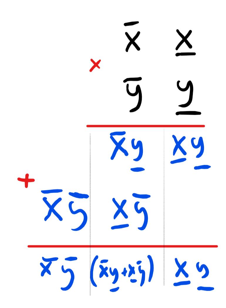 The grade-school multiplication algorithm illustrated for multiplying x=10\overline{x}+\underline{x} and y=10\overline{y}+\underline{y}. It uses the formula (10\overline{x}+\underline{x}) \times (10 \overline{y}+\underline{y}) = 100\overline{x}\overline{y}+10(\overline{x}\underline{y} + \underline{x}\overline{y}) + \underline{x}\underline{y}.