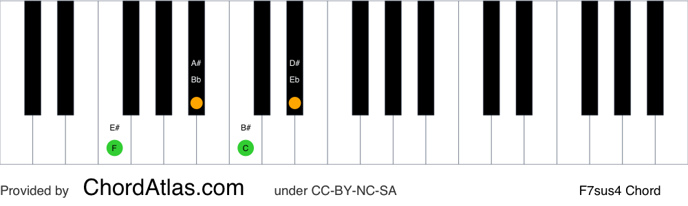 Piano chord chart for the F suspended fourth seventh chord (F7sus4). The notes F, Bb, C and Eb are highlighted.