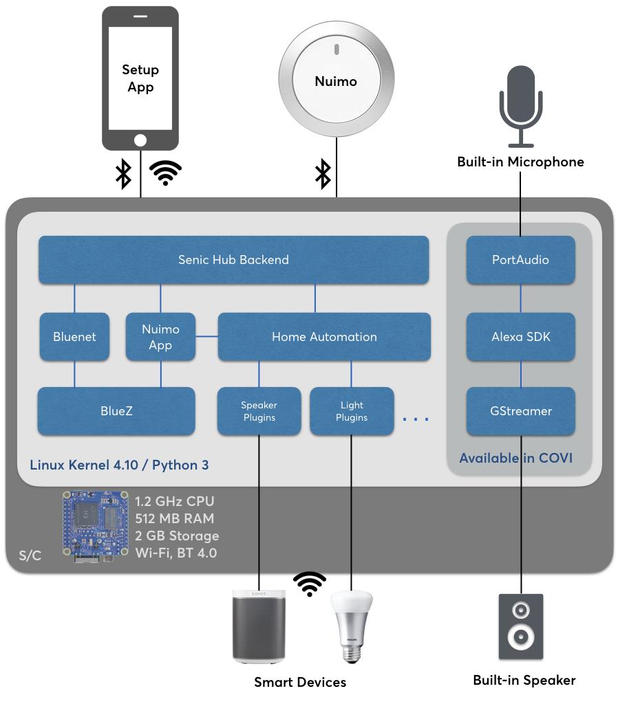 https://d33wubrfki0l68.cloudfront.net/ba16867d10fdb707a2121f9bcc72996cb1b86104/8fecd/_images/covi-hub-system-components.png