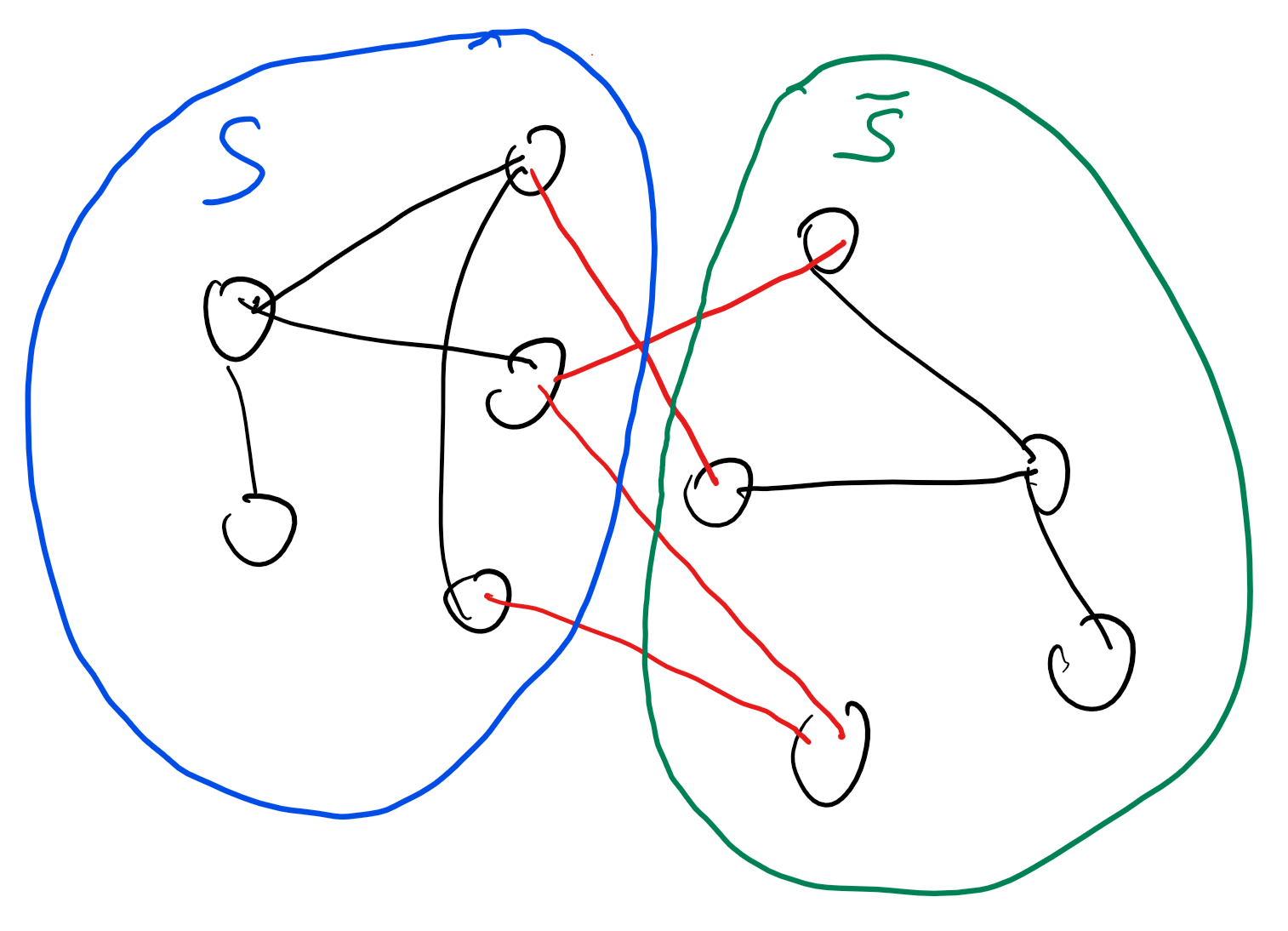 11.3: A cut in a graph G=(V,E) is simply a subset S of its vertices. The edges that are cut by S are all those whose one endpoint is in S and the other one is in \overline{S} = V \setminus S. The cut edges are colored red in this figure.