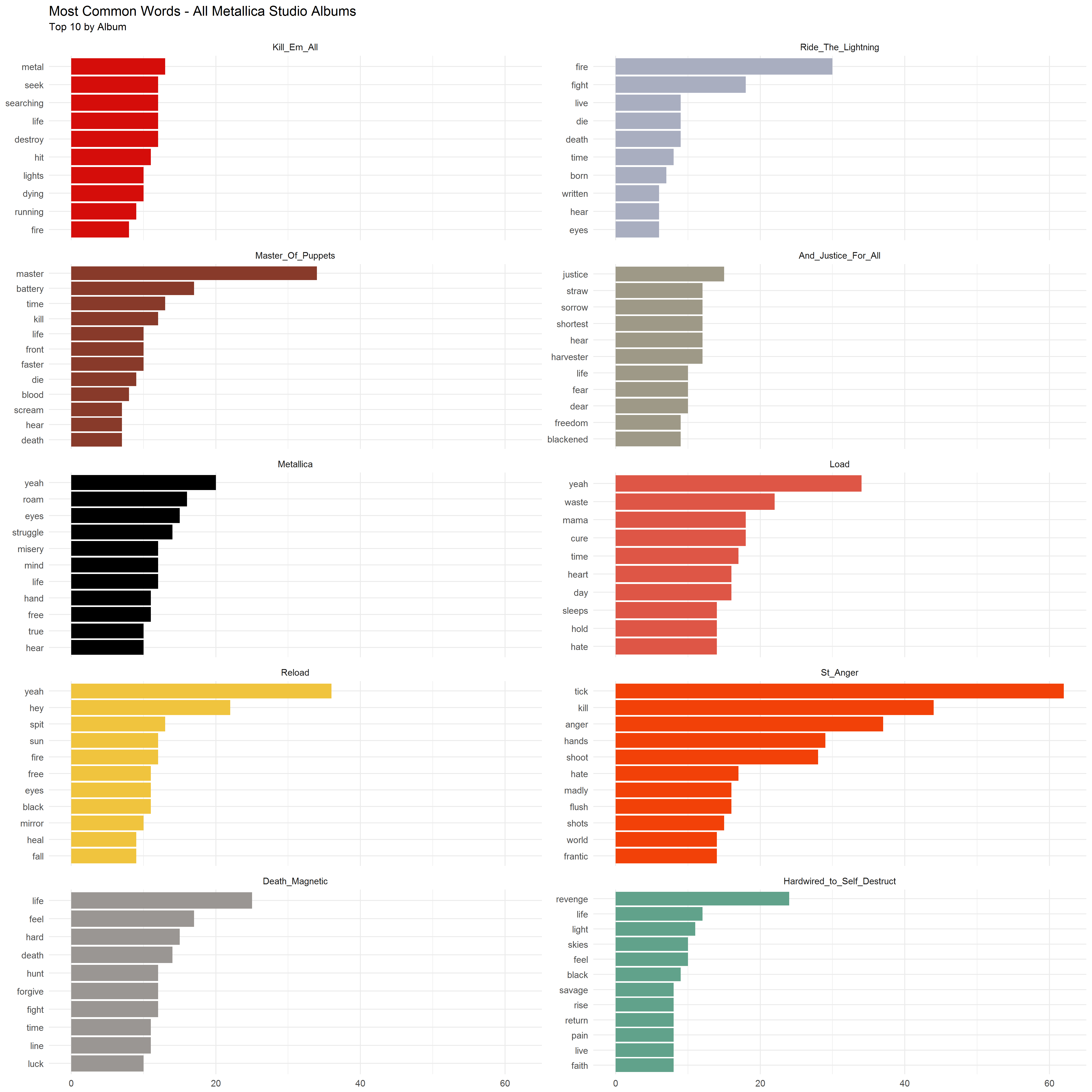 2018-01-28-Most-Common-Words-by-Album.png