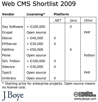 La short liste des meilleurs CMS