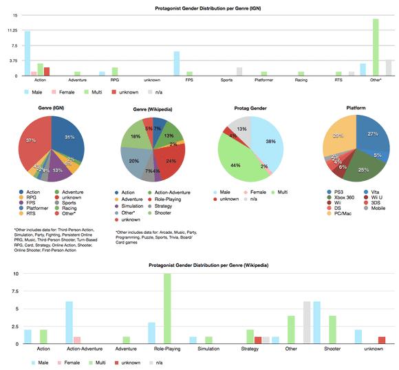 E3 2012 Protagonist Gender Distribution per Genre