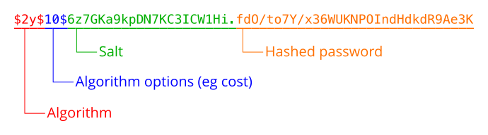 Structure of hashed password string