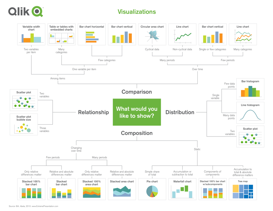 Qlik visualizations