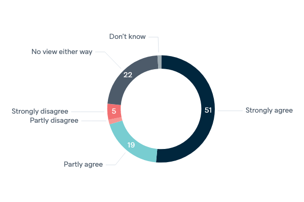 Australia's bid for a UNSC seat - Lowy Institute Poll 2020