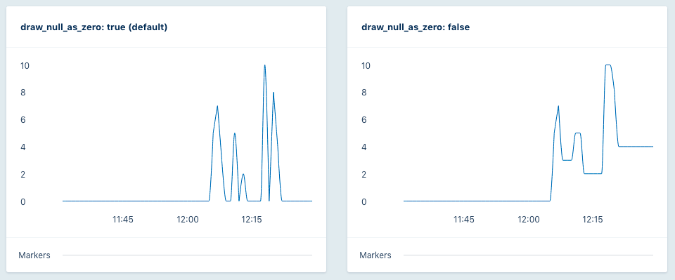 Draw NULL as zero option graph comparison screenshot