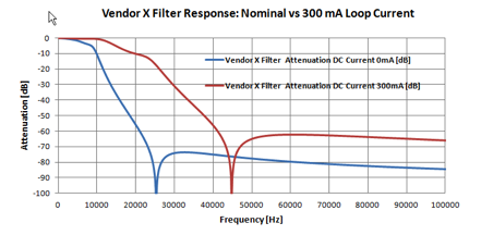 Vendor X Filter DC Loop Current Response