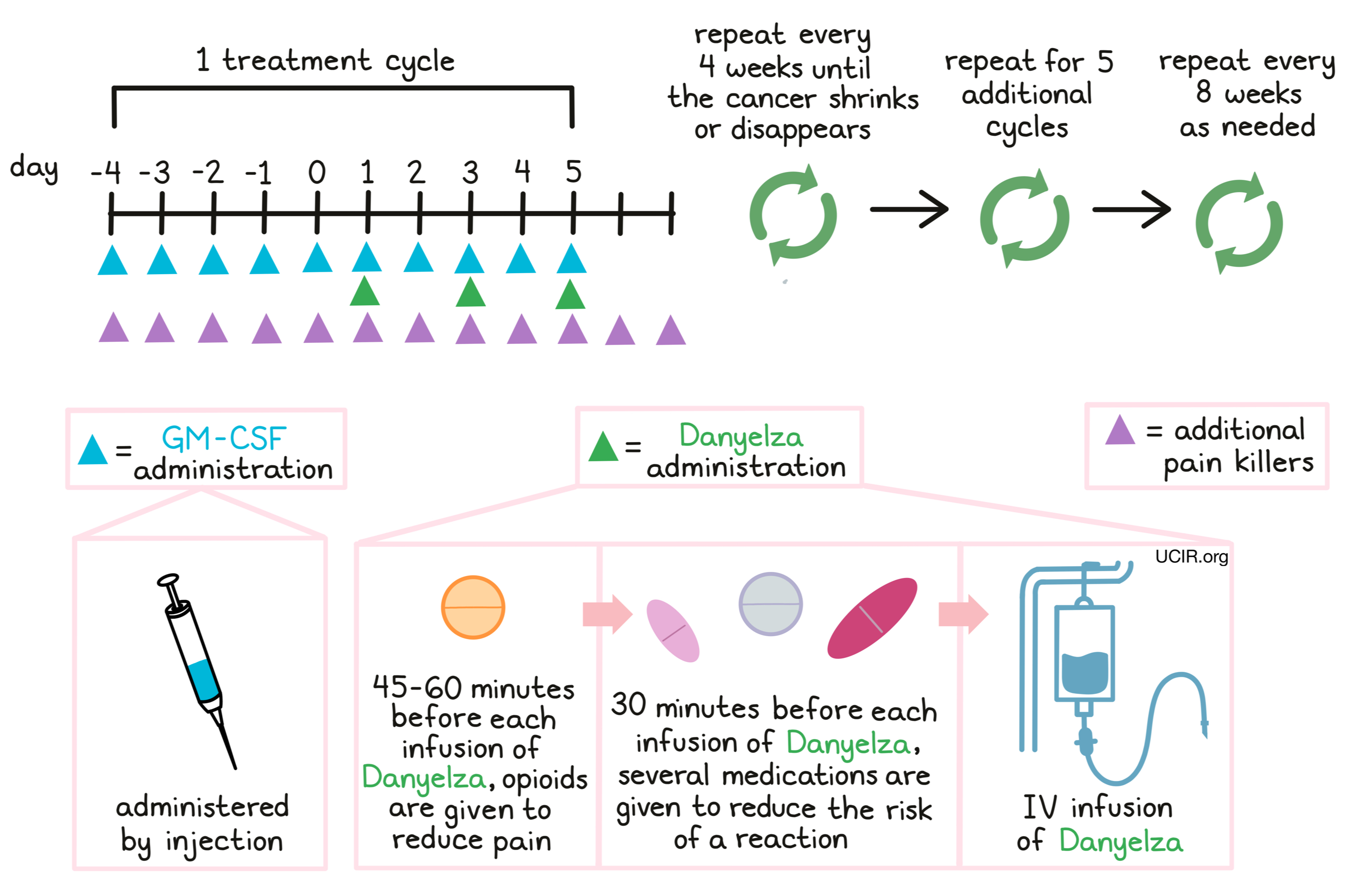 Illustration showing how the drug is given to the patient