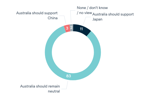 Conflict between China and Japan - Lowy Institute Poll 2020
