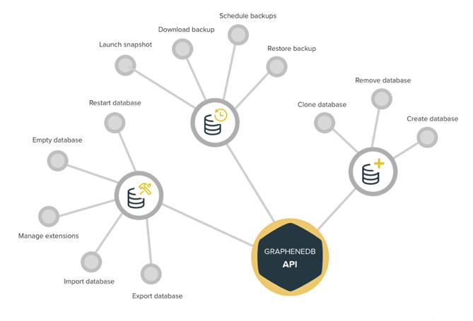GraphneDB Management API