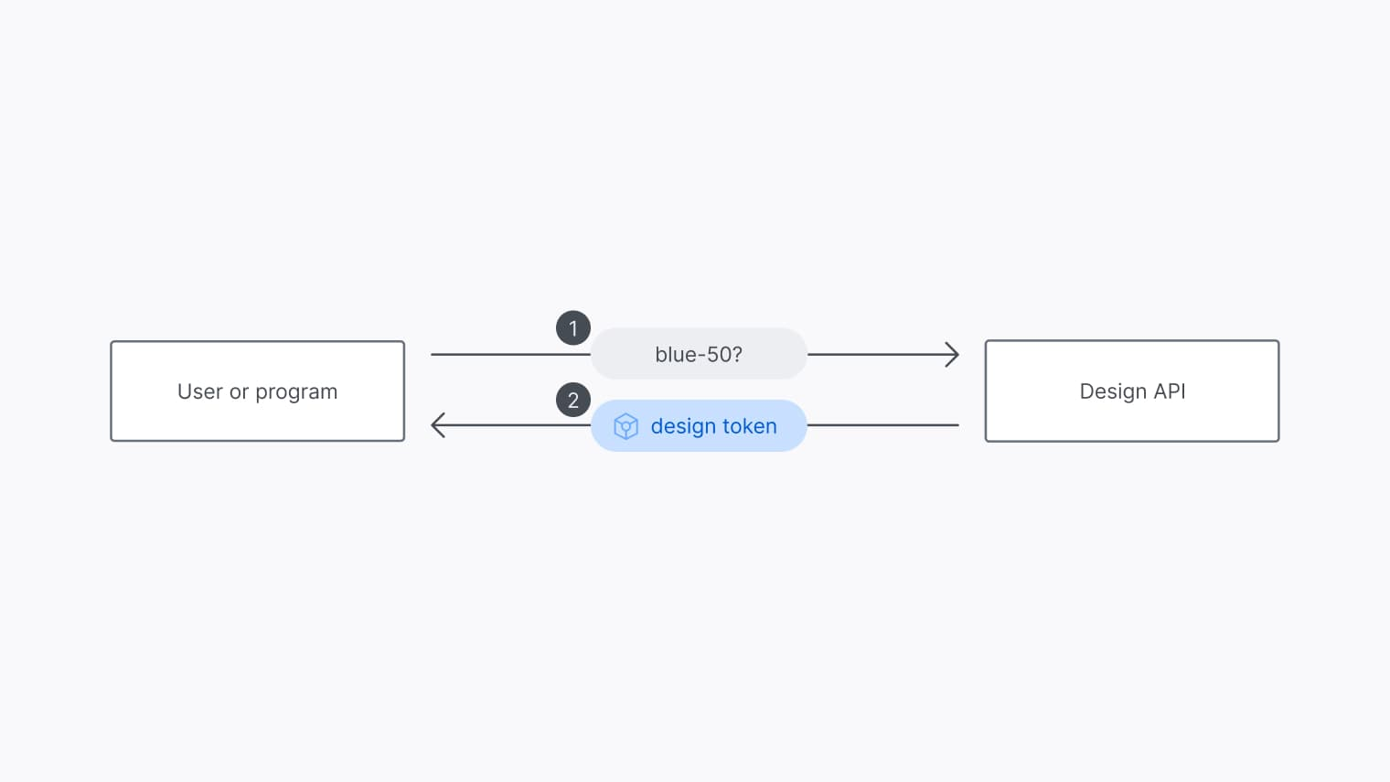 A high-level overview of a design API