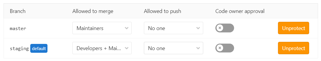 GitLab protected branches