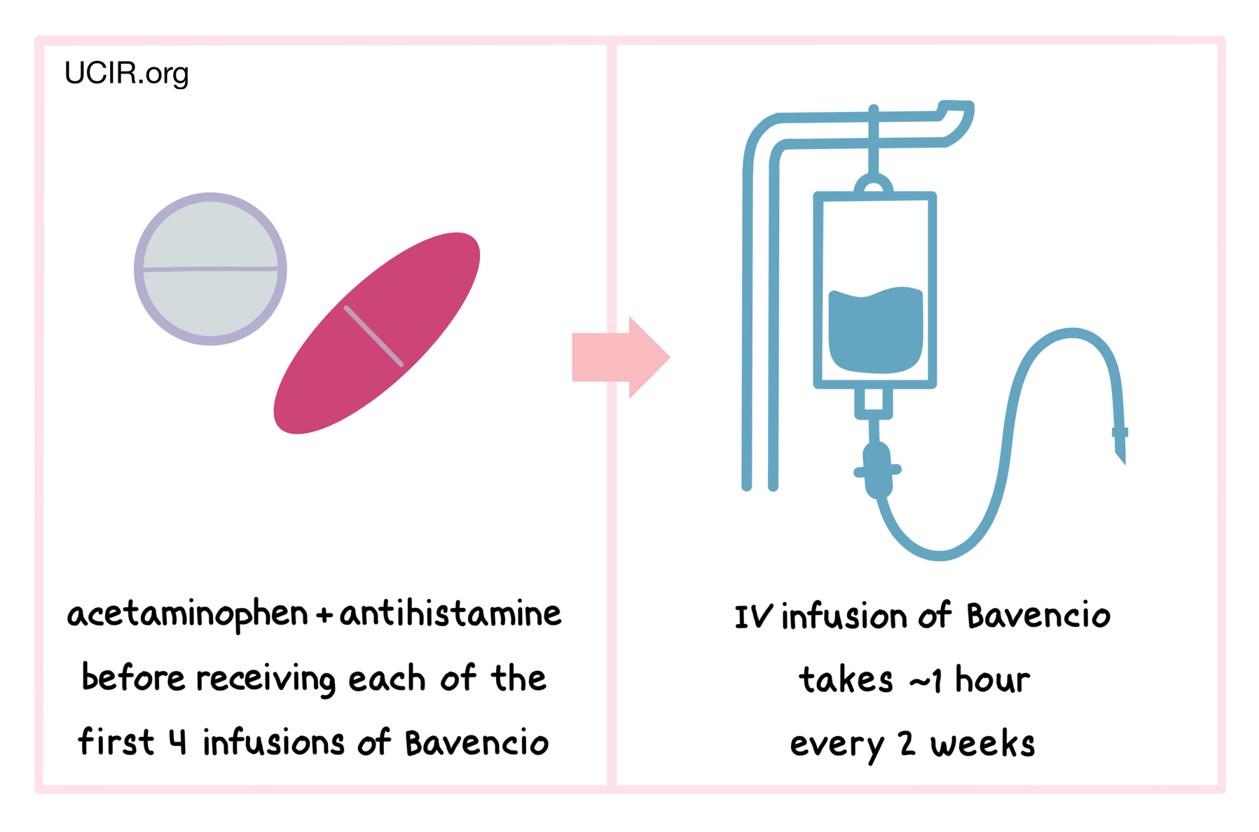 Illustration of how Bavencio is administered