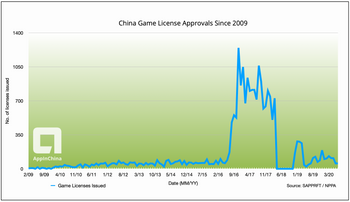 China Game License Approvals Since 2009