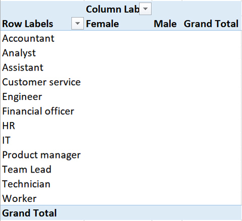 A cross table in MS Excel with the data values missing