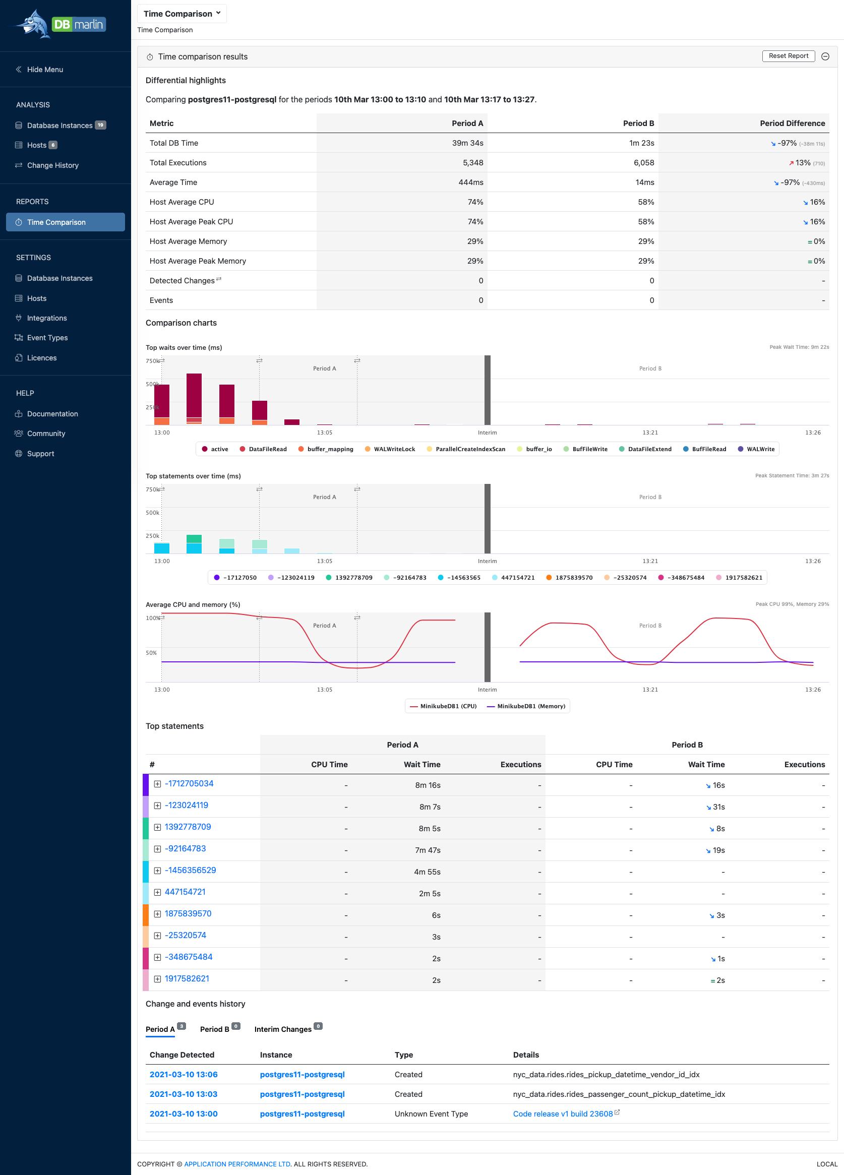 https://d33wubrfki0l68.cloudfront.net/bafd5ec37adca52dac5641301a0bd2ac265a8d3b/eb661/img/time-comparison-report.jpg