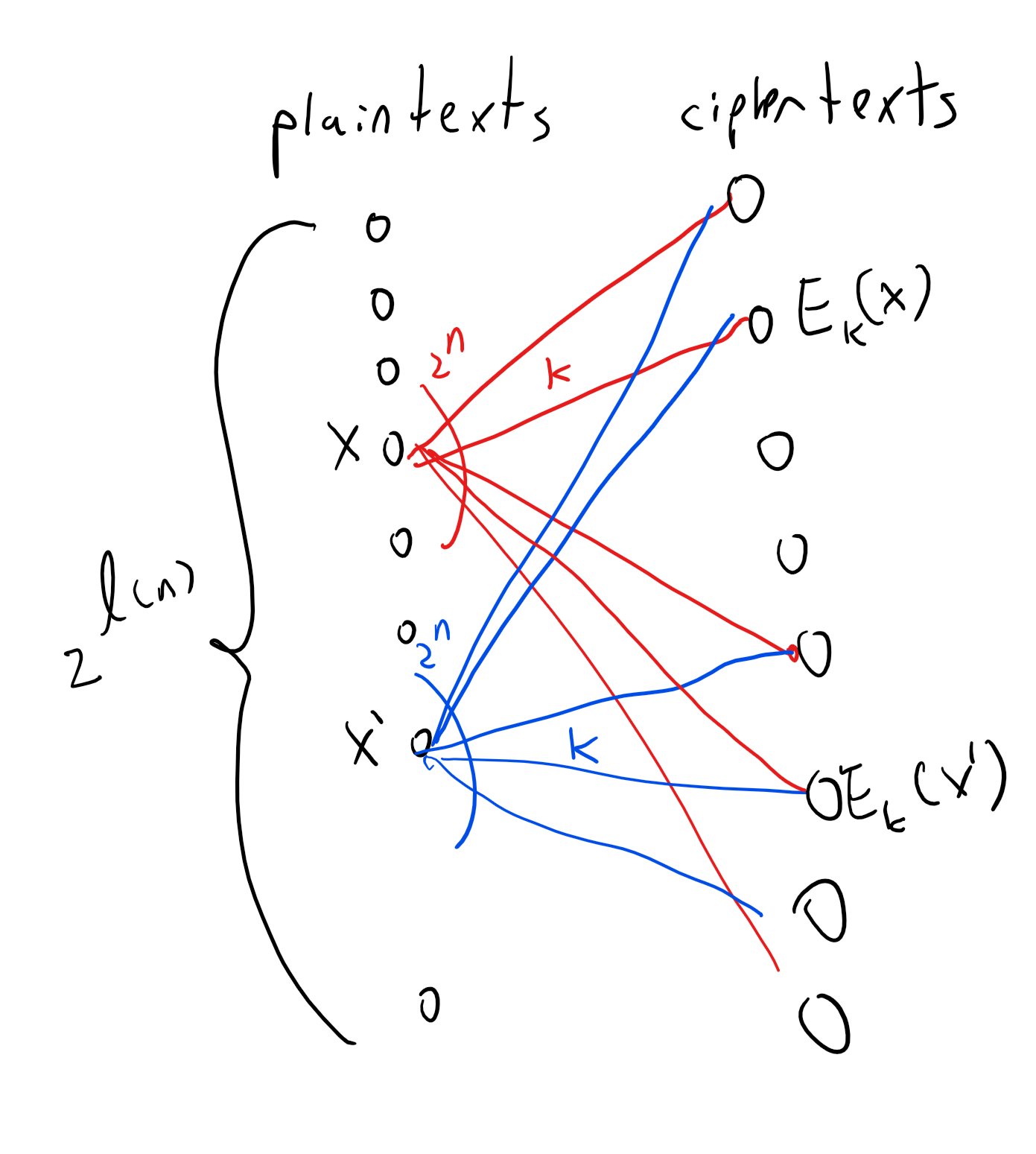 For any key length n, we can visualize an encryption scheme (E,D) as a graph with a vertex for every one of the 2^{L(n)} possible plaintexts and for every one of the ciphertexts in \{0,1\}^* of the form E_k(x) for k\in \{0,1\}^n and x\in \{0,1\}^{L(n)}. For every plaintext x and key k, we add an edge labeled k between x and E_k(x). By the validity condition, if we pick any fixed key k, the map x \mapsto E_k(x) must be one-to-one. The condition of perfect secrecy simply corresponds to requiring that every two plaintexts x and x' have exactly the same set of neighbors (or multi-set, if there are parallel edges).
