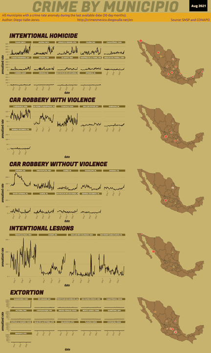 Aug 2021 Infographic of Crime in Mexico