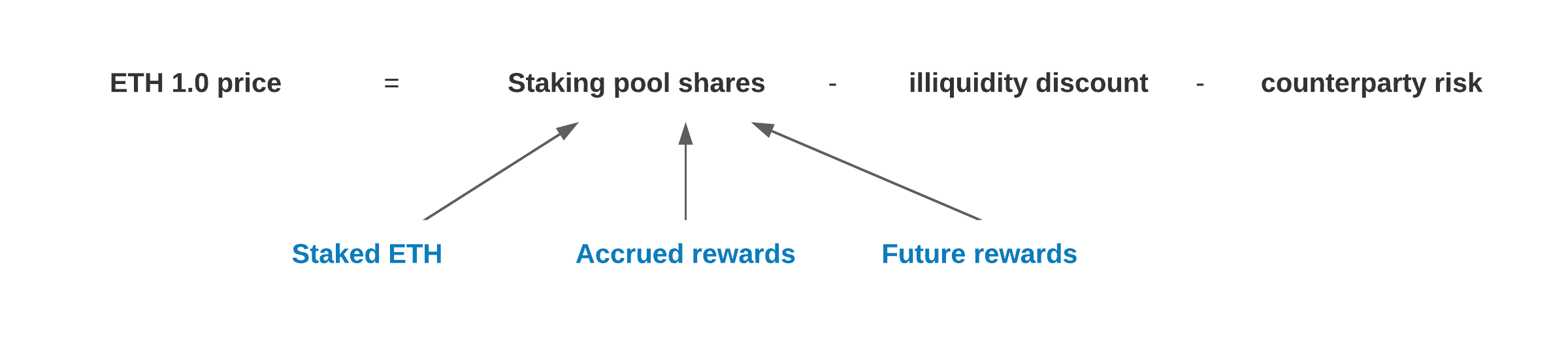 How does Ethereum 2.0 staking pool work