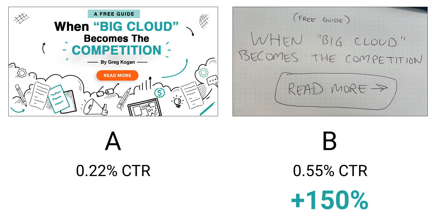 A/B test results of pretty vs ugly ad