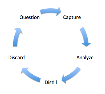 Smart Data Lifecycle